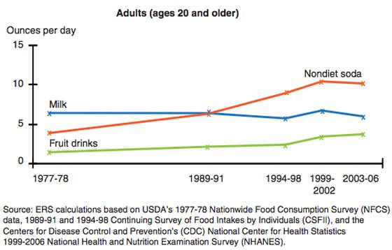 Gluten Free Foods Compared To Gluten Foods Sugar Intake